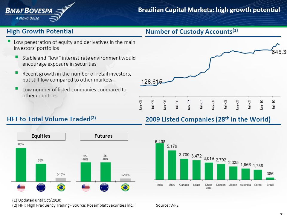 Brazilian Capital Markets: high growth potential