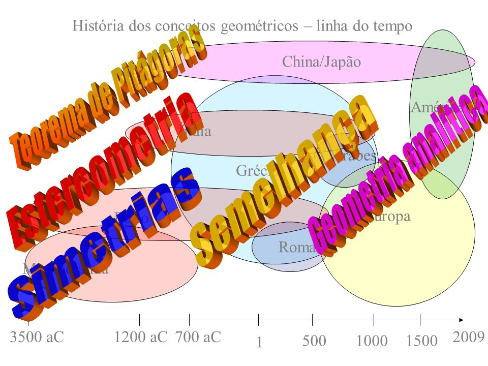Teorema de Pitágoras Geometria analítica Estereometria Semelhança