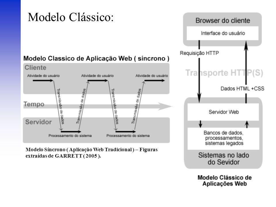 Modelo Clássico: Modelo Síncrono ( Aplicação Web Tradicional ) – Figuras extraídas de GARRETT ( 2005 ).