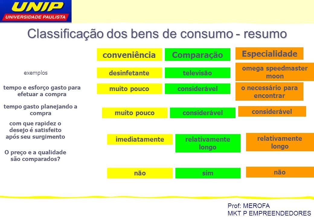 Classificação dos bens de consumo - resumo