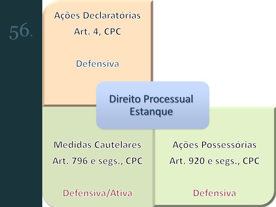 Direito Processual Estanque