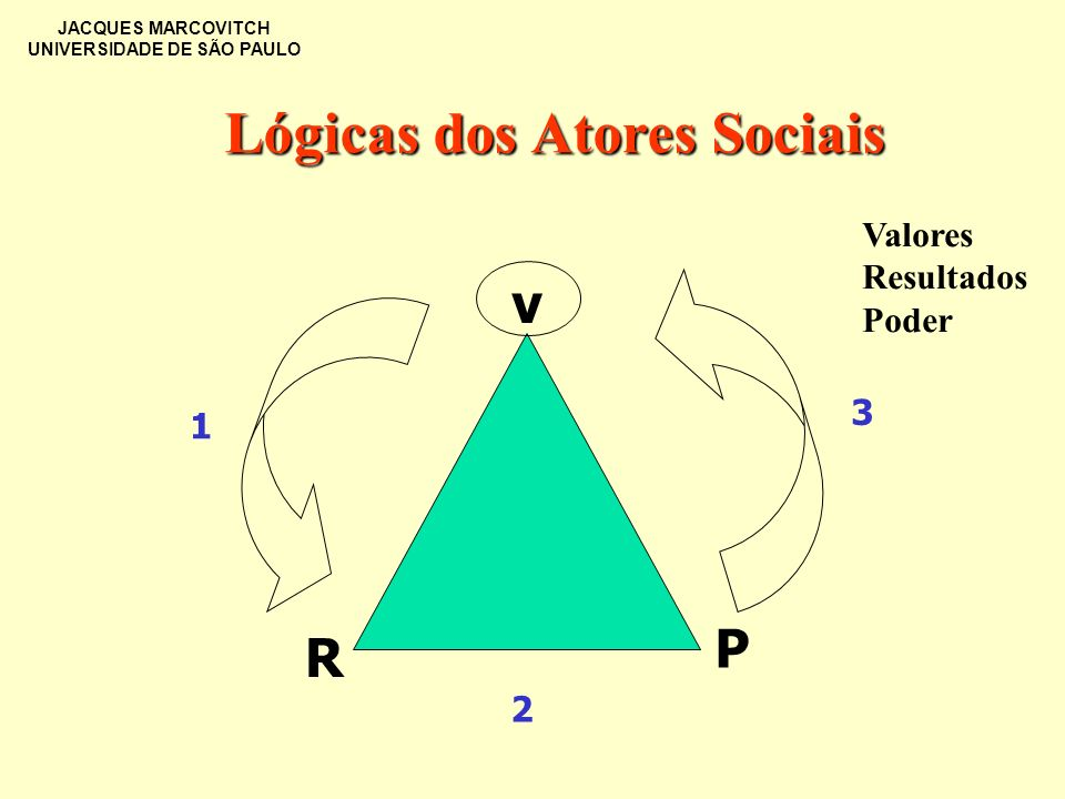 Lógicas dos Atores Sociais