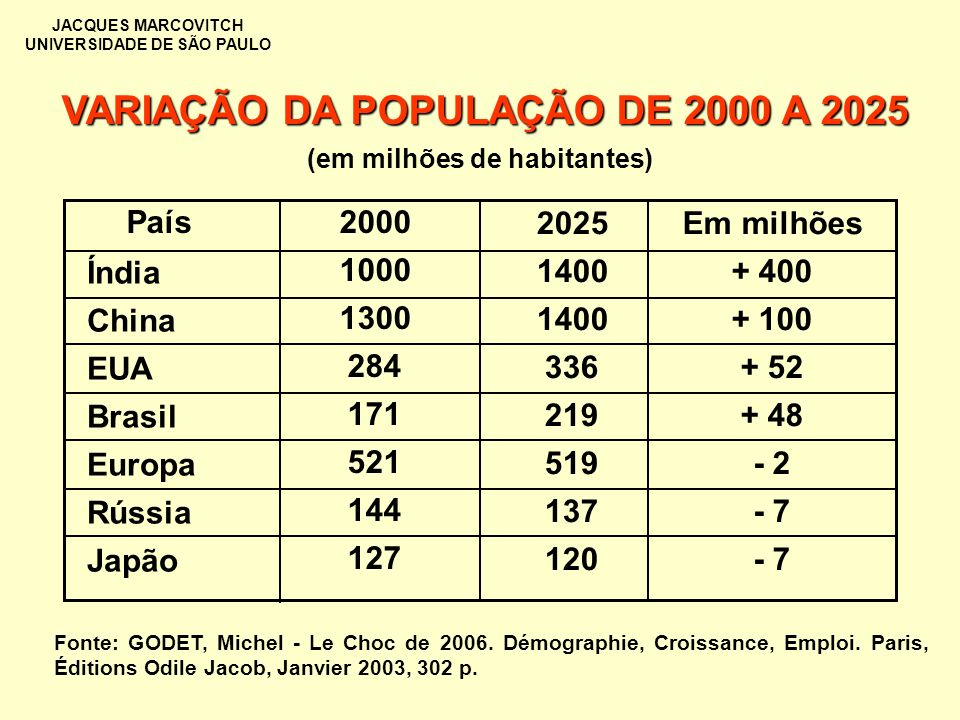 VARIAÇÃO DA POPULAÇÃO DE 2000 A 2025 (em milhões de habitantes)