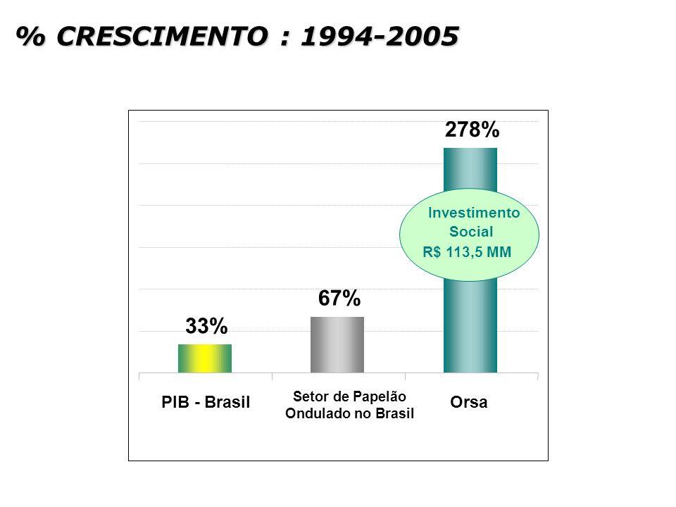 % CRESCIMENTO : 1994-2005 278% 67% 33% PIB - Brasil Orsa Investimento