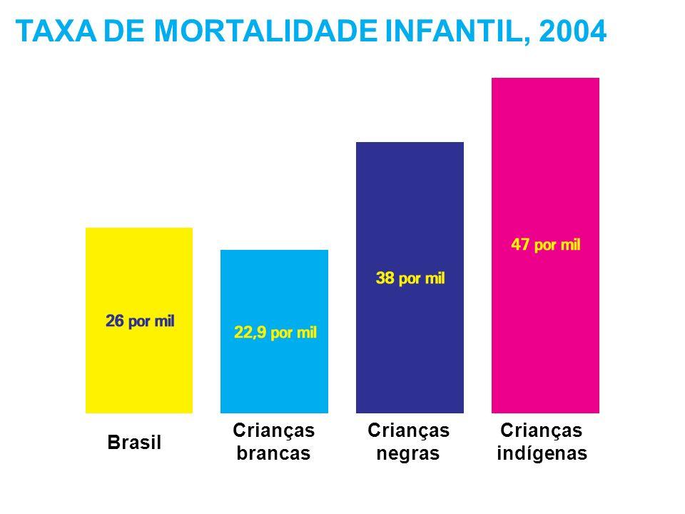 TAXA DE MORTALIDADE INFANTIL, 2004