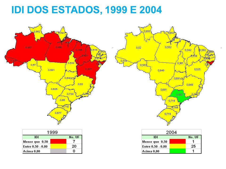 IDI DOS ESTADOS, 1999 E 2004