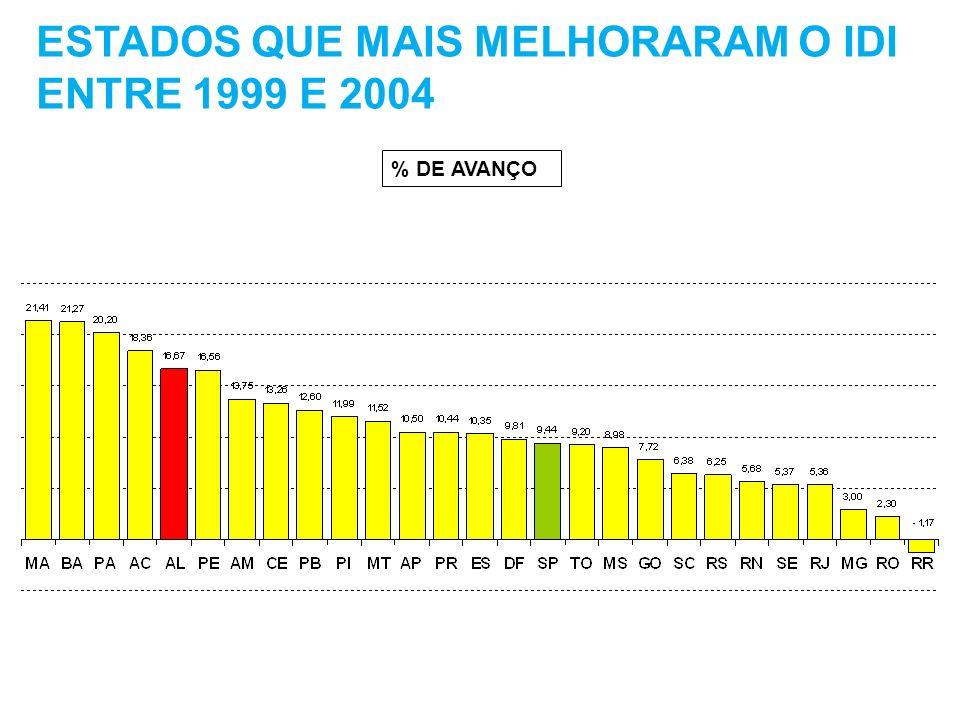 ESTADOS QUE MAIS MELHORARAM O IDI ENTRE 1999 E 2004