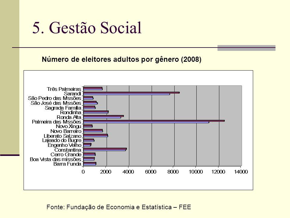 5. Gestão Social Número de eleitores adultos por gênero (2008)