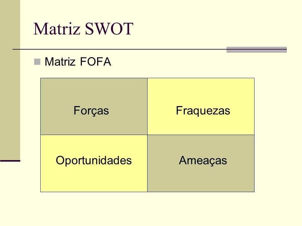 Matriz SWOT Matriz FOFA Forças Fraquezas Oportunidades Ameaças