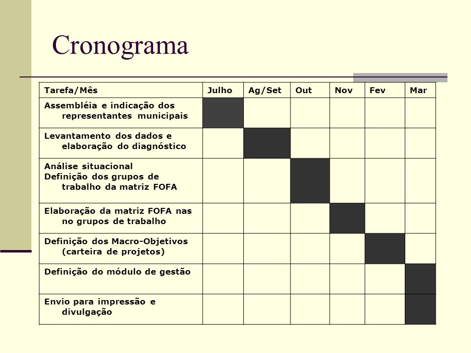 Cronograma Tarefa/Mês Julho Ag/Set Out Nov Fev Mar