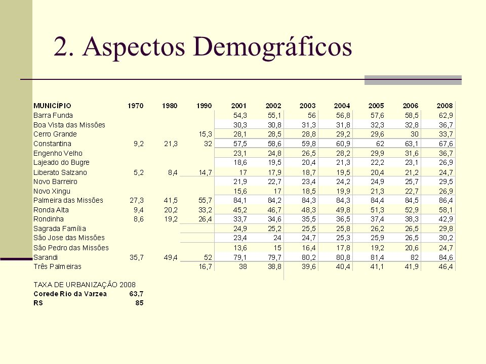 2. Aspectos Demográficos