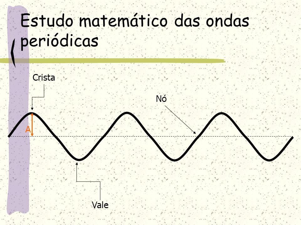 Estudo matemático das ondas periódicas