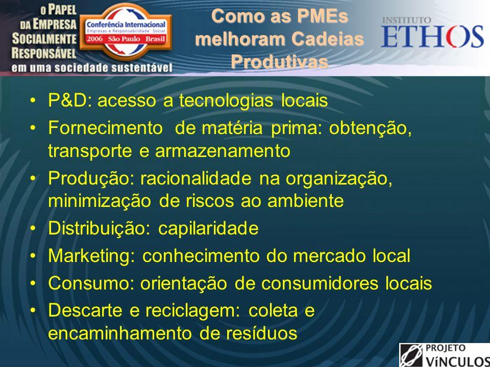 Como as PMEs melhoram Cadeias Produtivas