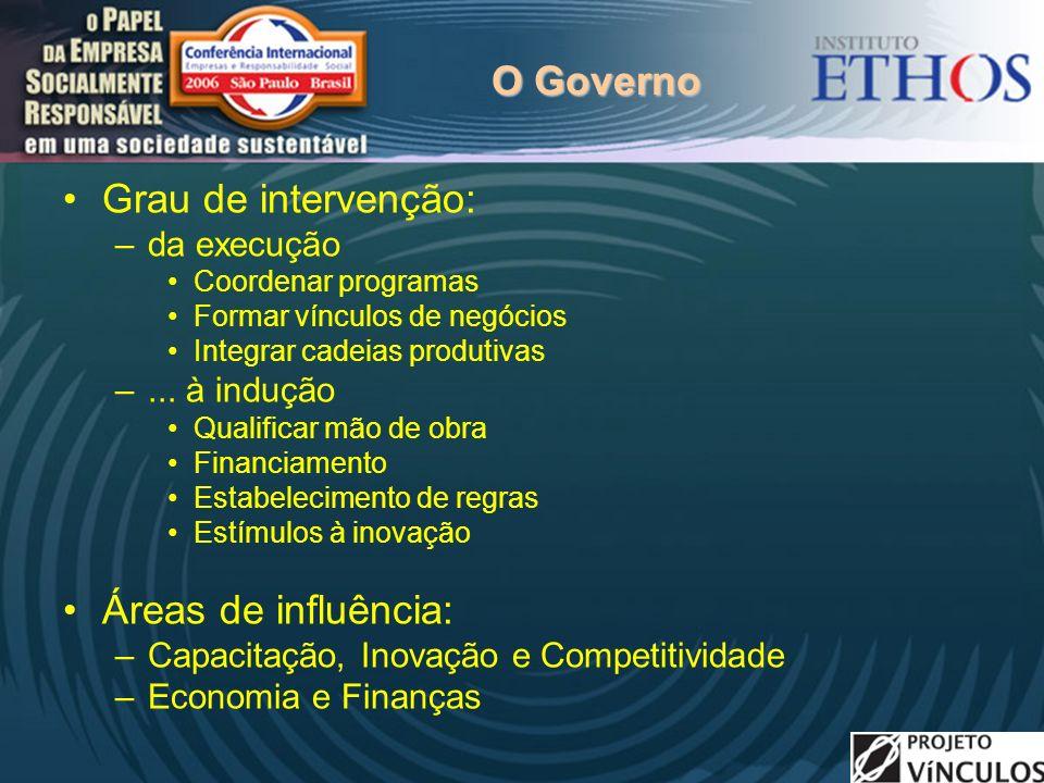 O Governo Grau de intervenção: Áreas de influência: da execução