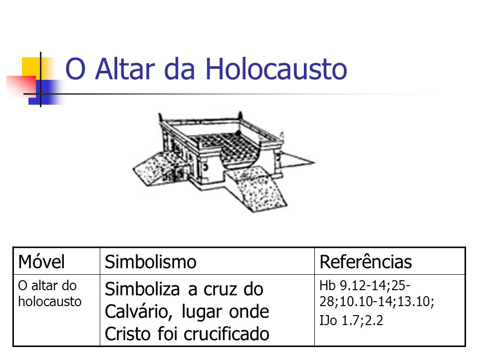 O Altar da Holocausto Móvel Simbolismo Referências