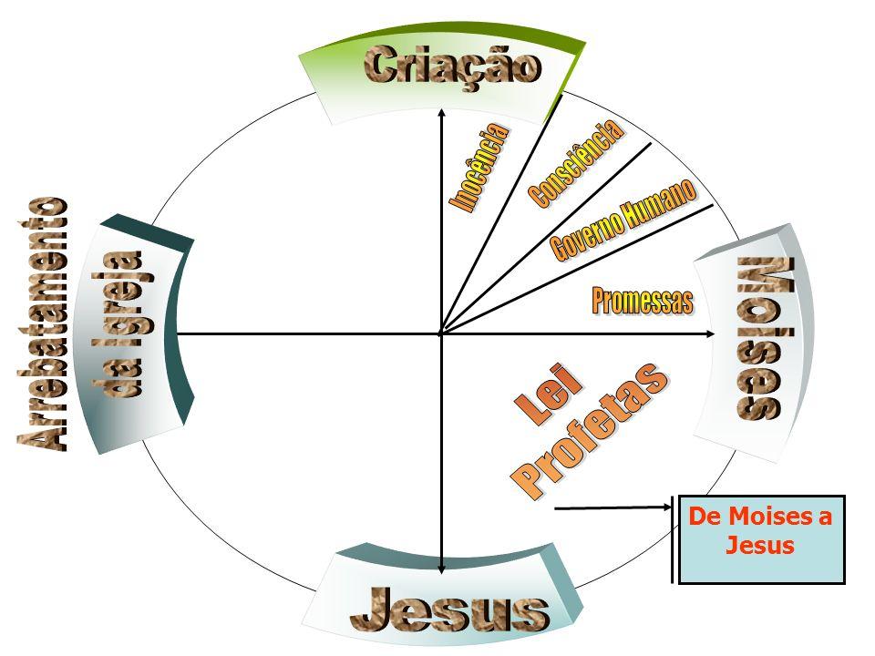 Lei Profetas Criação Arrebatamento da Igreja Moises De Moises a Jesus