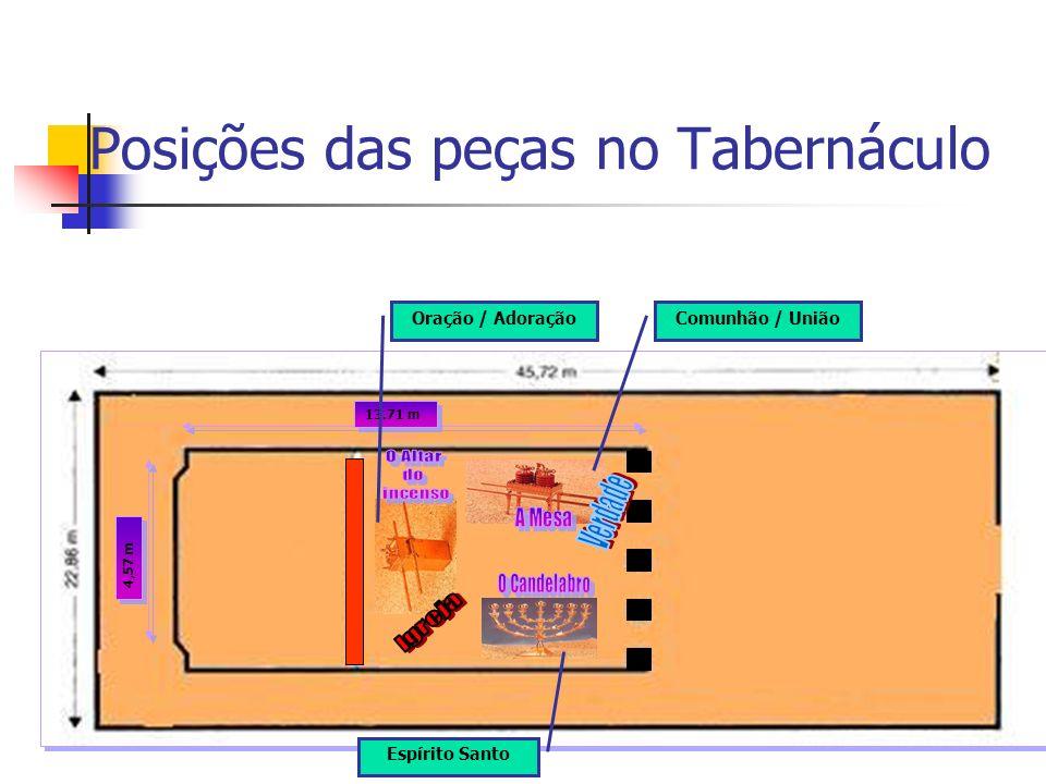 Posições das peças no Tabernáculo