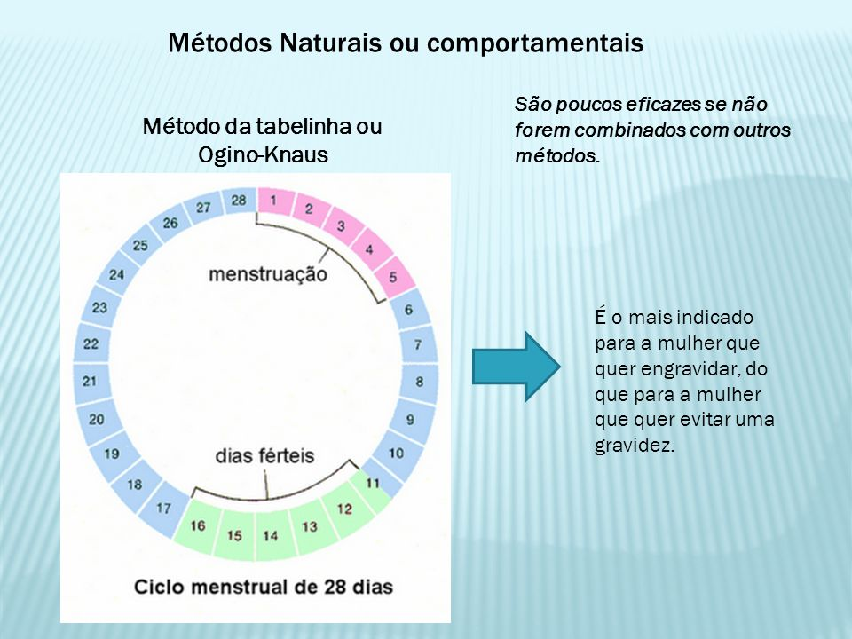 Métodos Naturais ou comportamentais