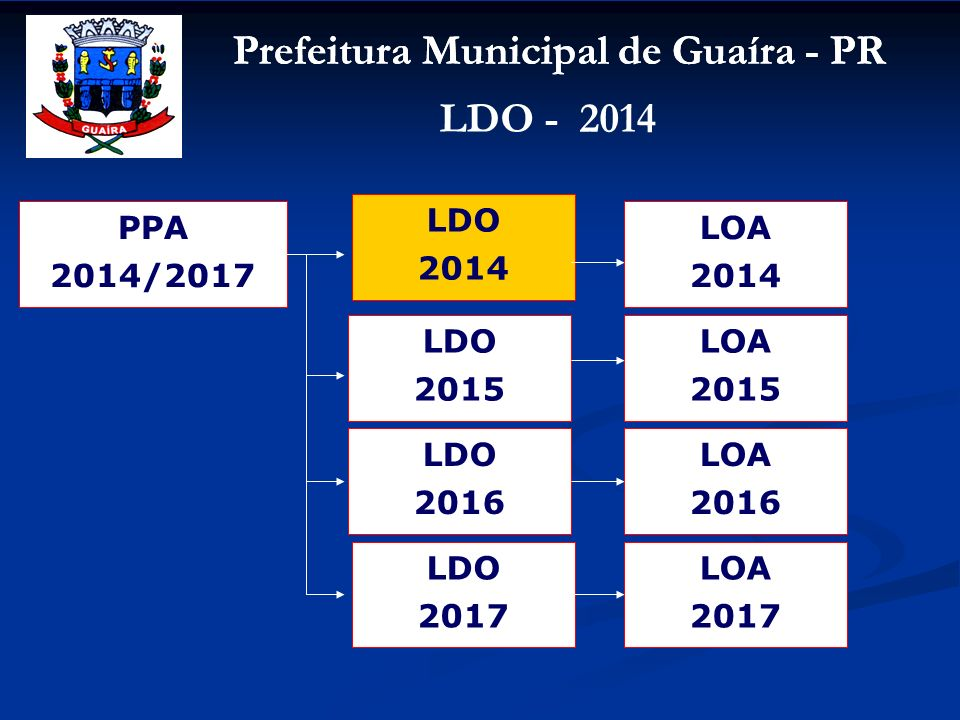 LDO 2014 PPA 2014/2017 LOA 2014 LDO 2015 LOA 2015 LDO 2016 LOA 2016 LDO 2017 LOA 2017