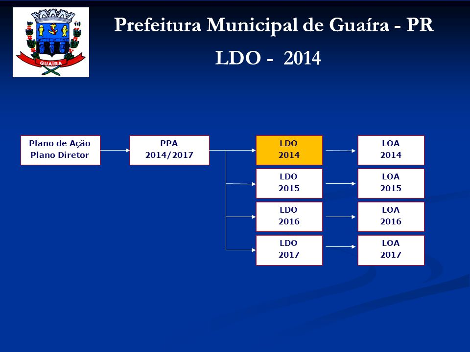Plano de Ação Plano Diretor. PPA. 2014/2017. LDO. 2014. LOA. 2014. LDO. 2015. LOA. 2015. LDO.