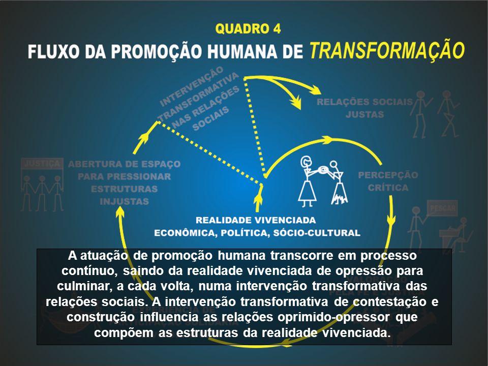 A atuação de promoção humana transcorre em processo contínuo, saindo da realidade vivenciada de opressão para culminar, a cada volta, numa intervenção transformativa das relações sociais.