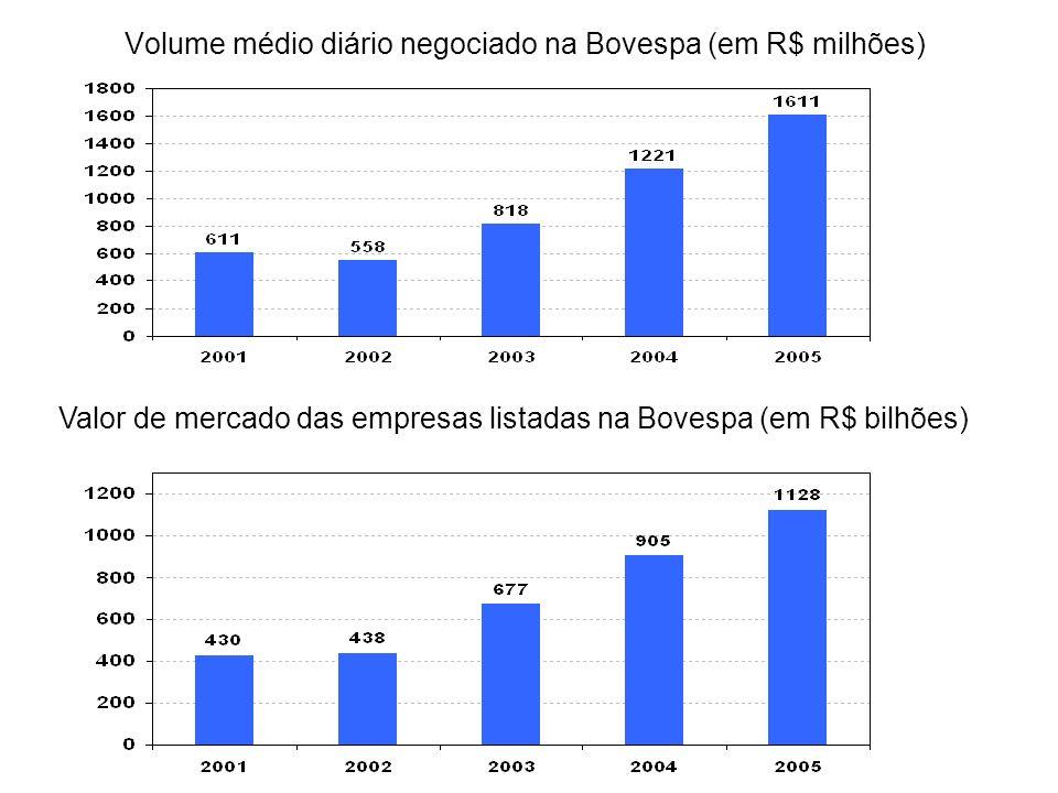 Volume médio diário negociado na Bovespa (em R$ milhões)