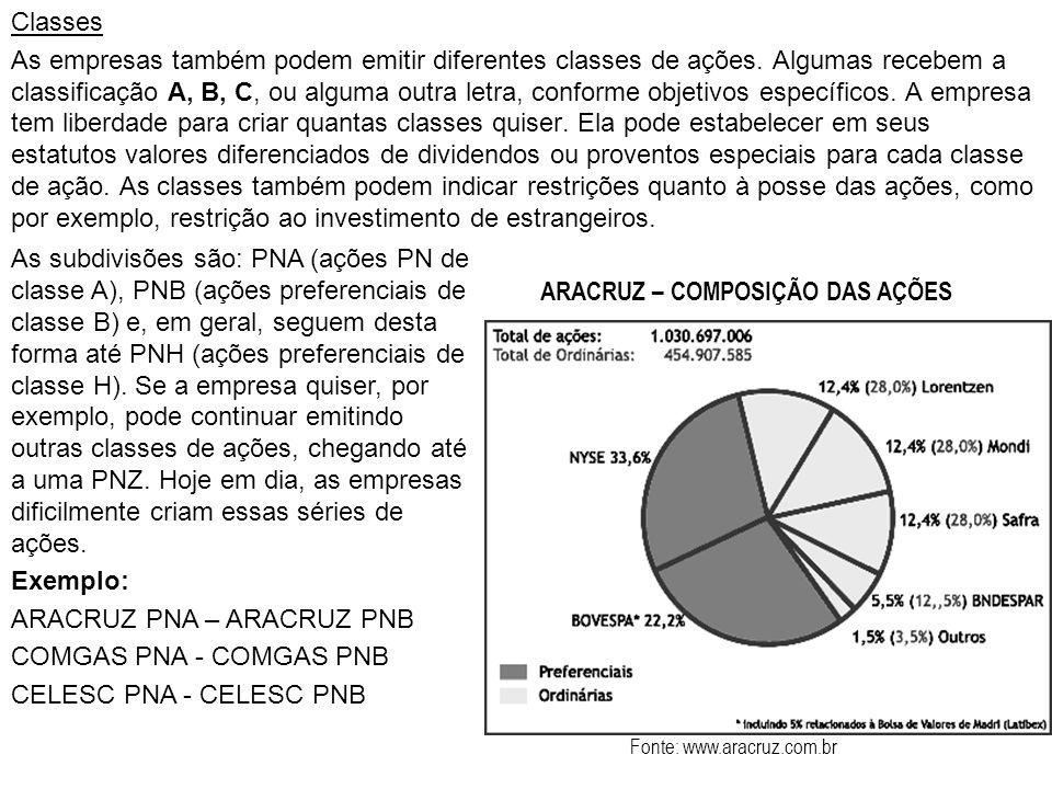ARACRUZ PNA – ARACRUZ PNB COMGAS PNA - COMGAS PNB