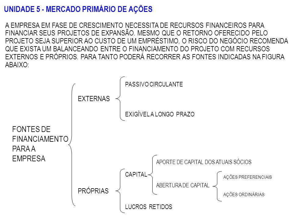 UNIDADE 5 - MERCADO PRIMÁRIO DE AÇÕES