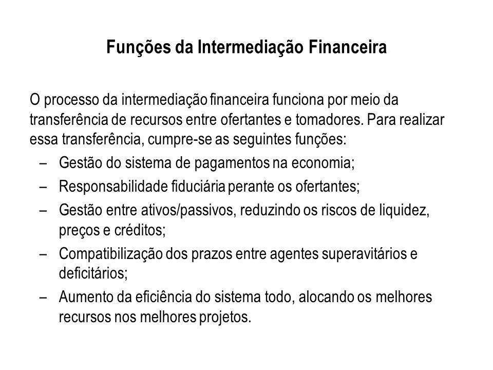Funções da Intermediação Financeira