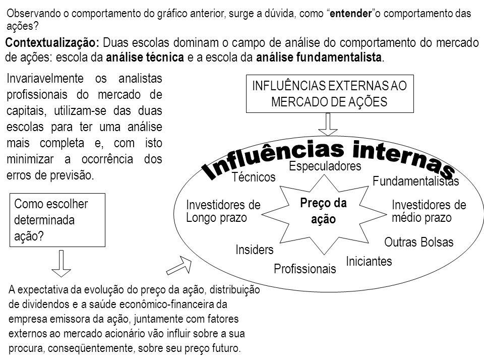 INFLUÊNCIAS EXTERNAS AO MERCADO DE AÇÕES