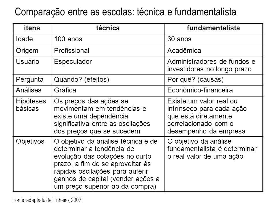 Comparação entre as escolas: técnica e fundamentalista
