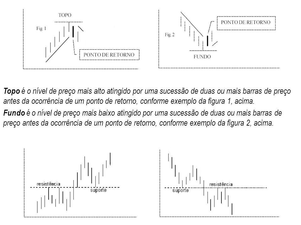Topo é o nível de preço mais alto atingido por uma sucessão de duas ou mais barras de preço antes da ocorrência de um ponto de retorno, conforme exemplo da figura 1, acima.