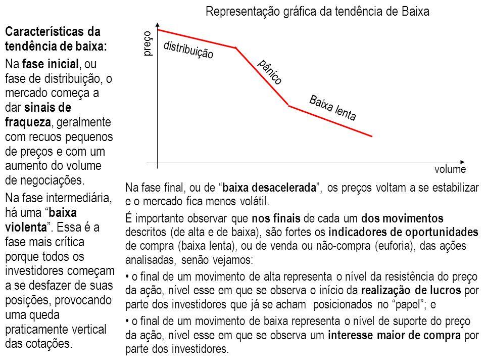 Representação gráfica da tendência de Baixa