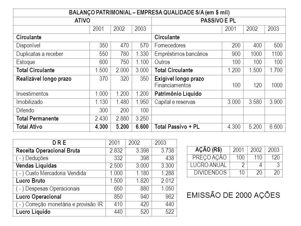 BALANÇO PATRIMONIAL – EMPRESA QUALIDADE S/A (em $ mil)