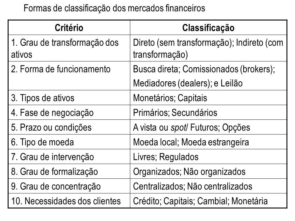 Formas de classificação dos mercados financeiros