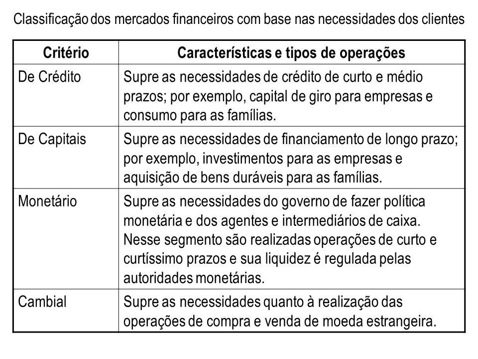 Características e tipos de operações