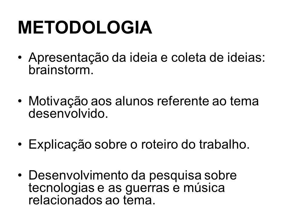 METODOLOGIA Apresentação da ideia e coleta de ideias: brainstorm.