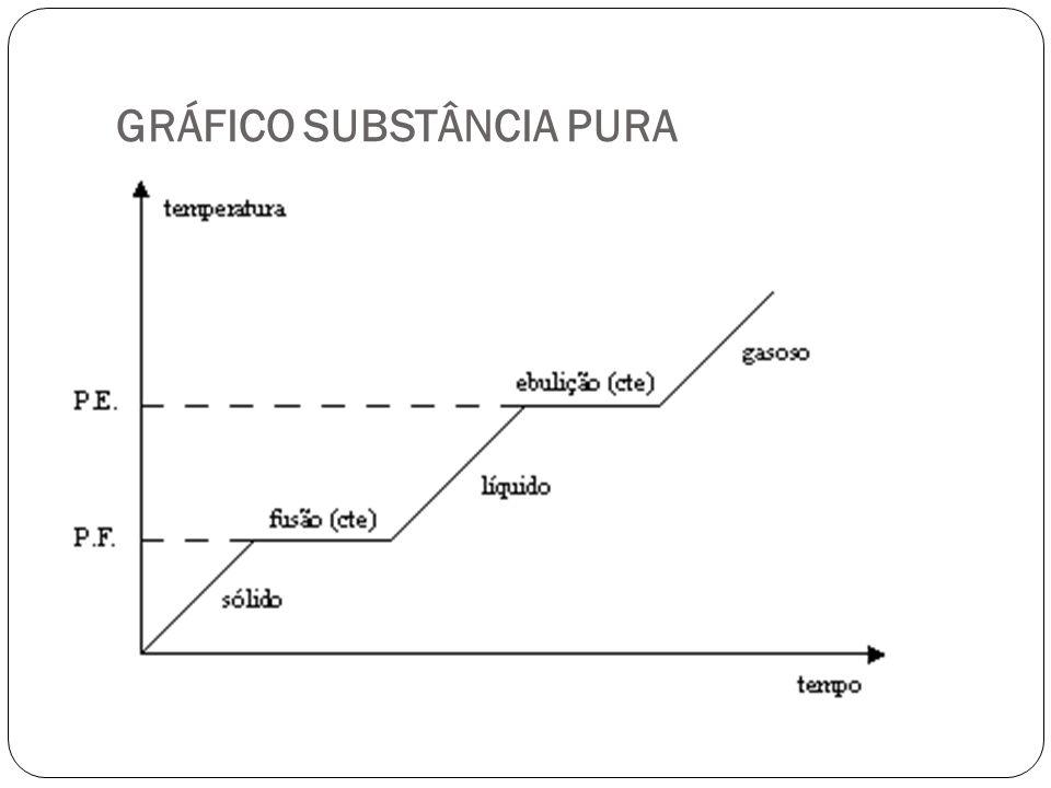 GRÁFICO SUBSTÂNCIA PURA