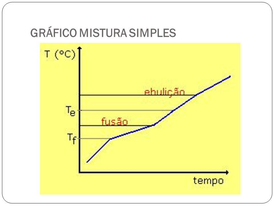 GRÁFICO MISTURA SIMPLES