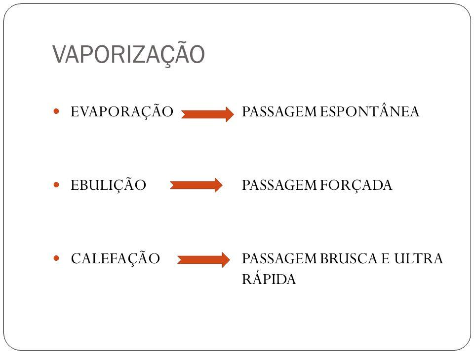 VAPORIZAÇÃO EVAPORAÇÃO PASSAGEM ESPONTÂNEA EBULIÇÃO PASSAGEM FORÇADA