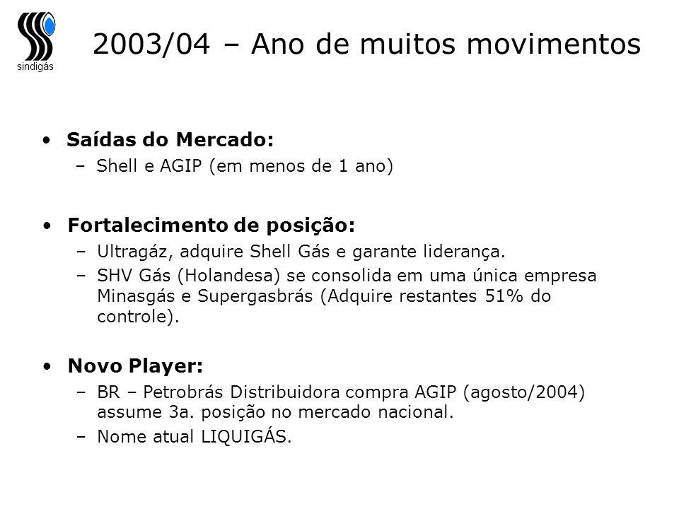 2003/04 – Ano de muitos movimentos