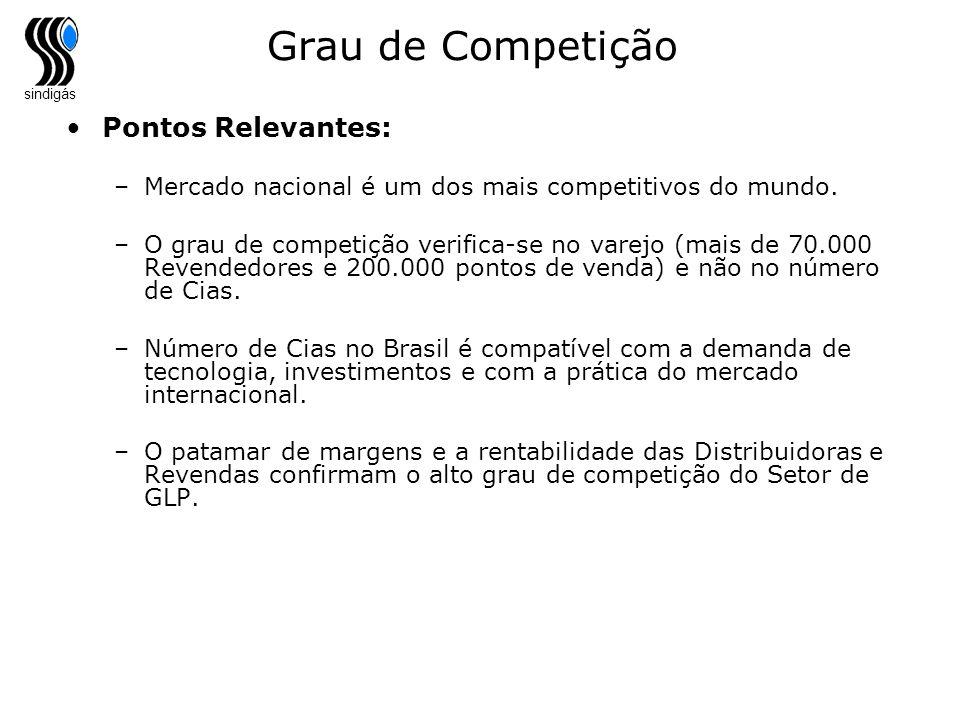 Grau de Competição Pontos Relevantes: