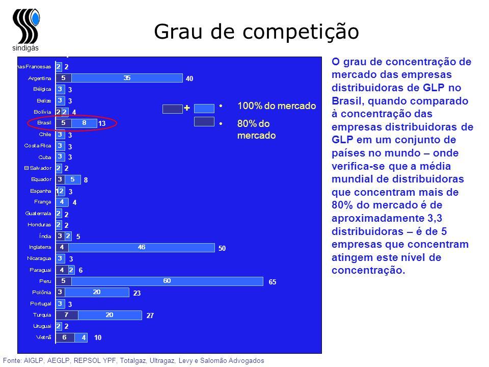Grau de competiçãoEmpresas distribuidoras.