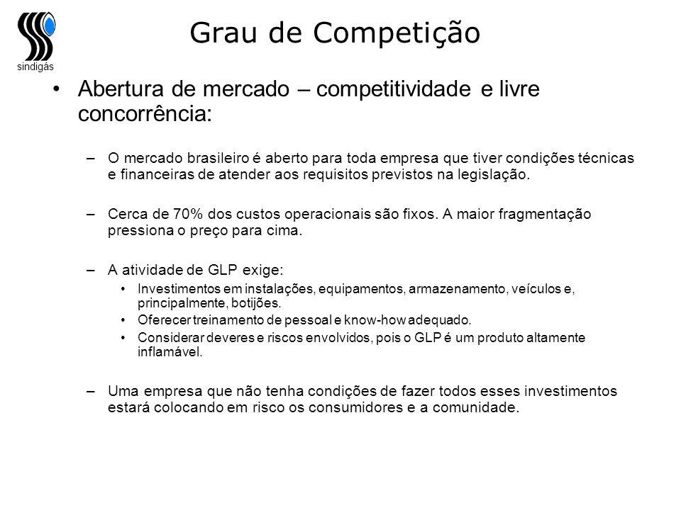 Grau de Competição Abertura de mercado – competitividade e livre concorrência: