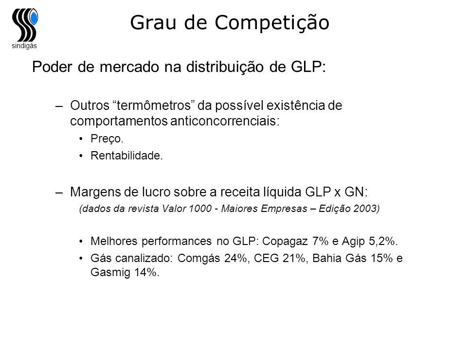 Grau de Competição Poder de mercado na distribuição de GLP: