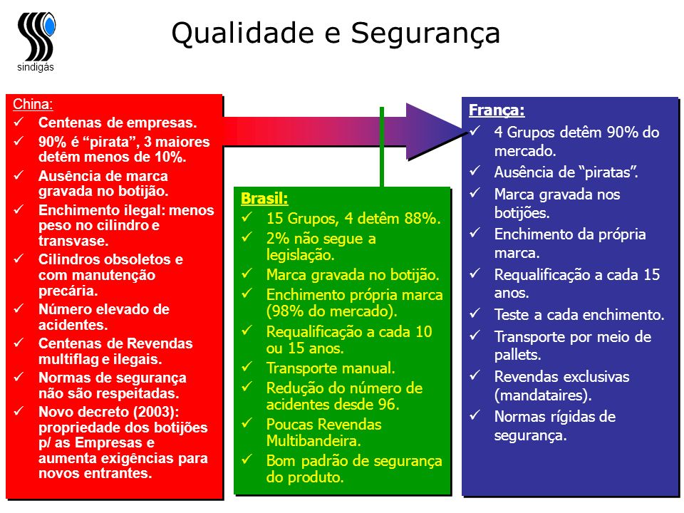 Qualidade e Segurança França: 4 Grupos detêm 90% do mercado.