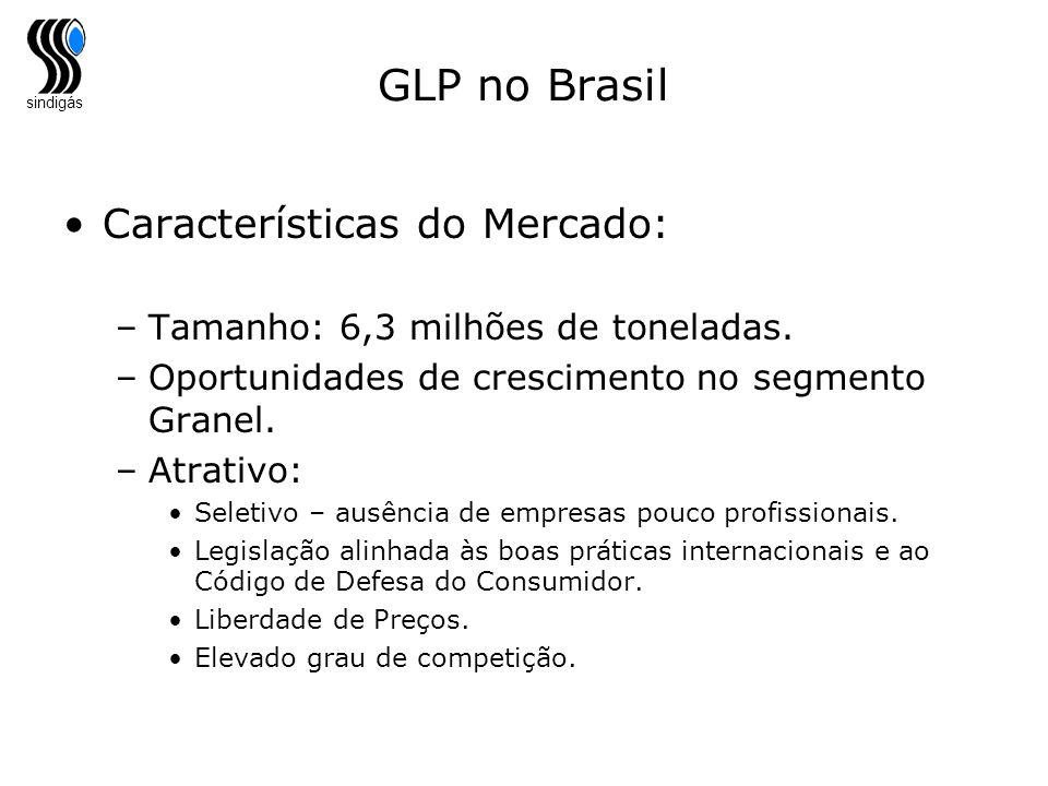 GLP no Brasil Características do Mercado: