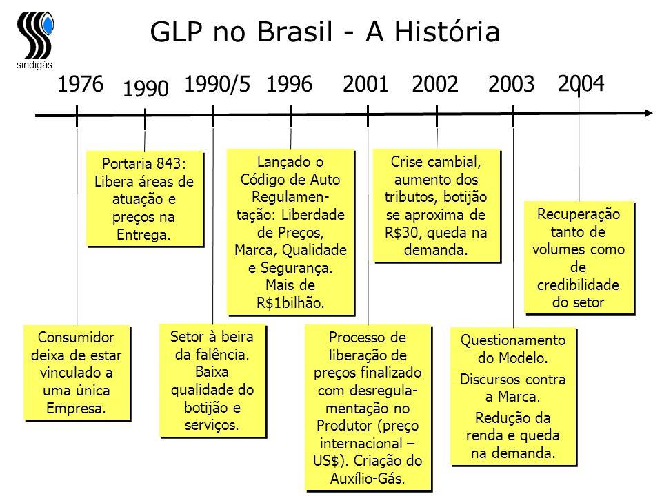GLP no Brasil - A História