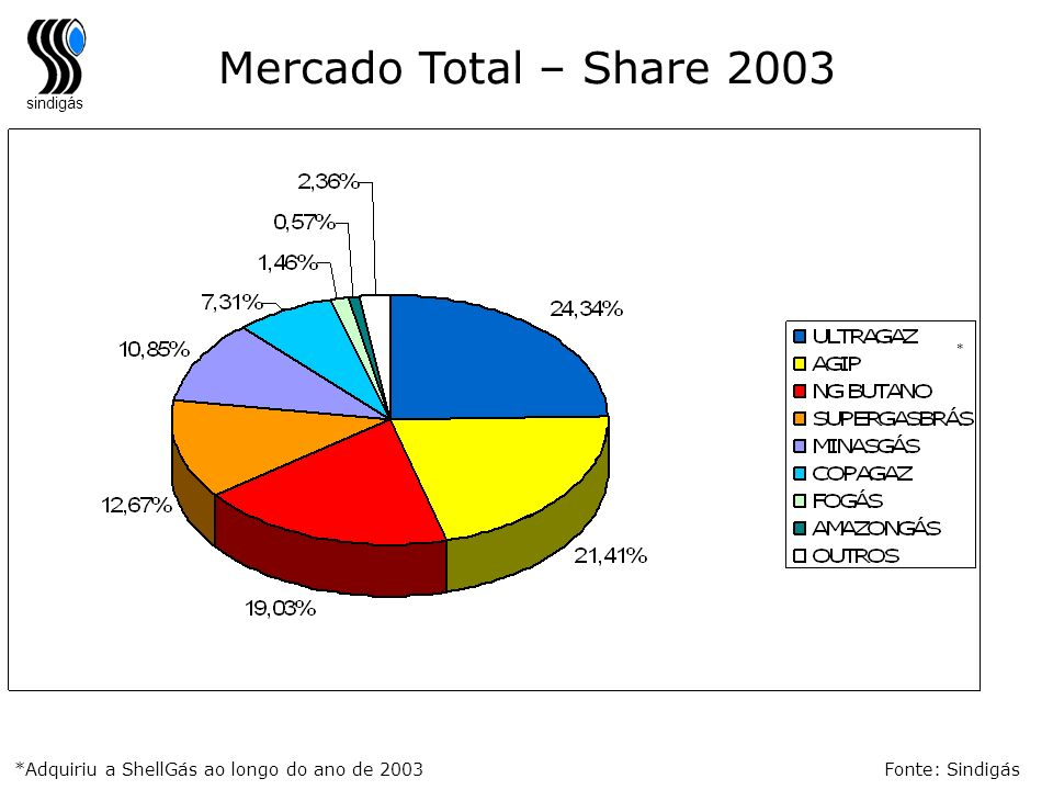 Mercado Total – Share 2003 * *Adquiriu a ShellGás ao longo do ano de 2003 Fonte: Sindigás