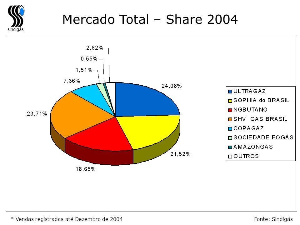 Mercado Total – Share 2004 * Vendas registradas até Dezembro de 2004